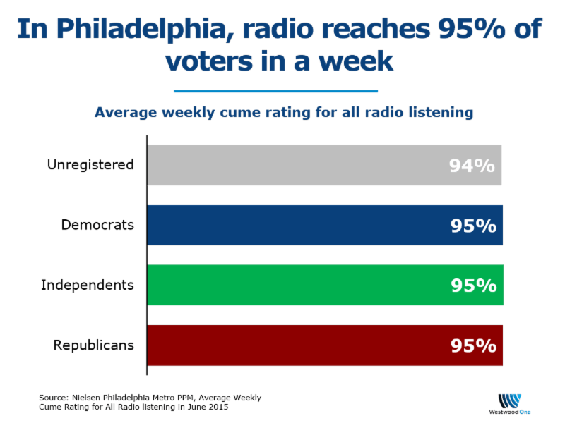 New York Times: Political Campaigns Turn to Radio to Capture