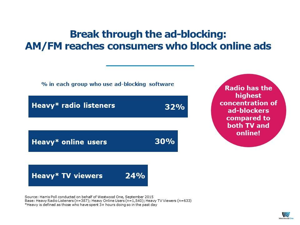 AM FM Reaches Consumers Who Block Online Ads Westwood One