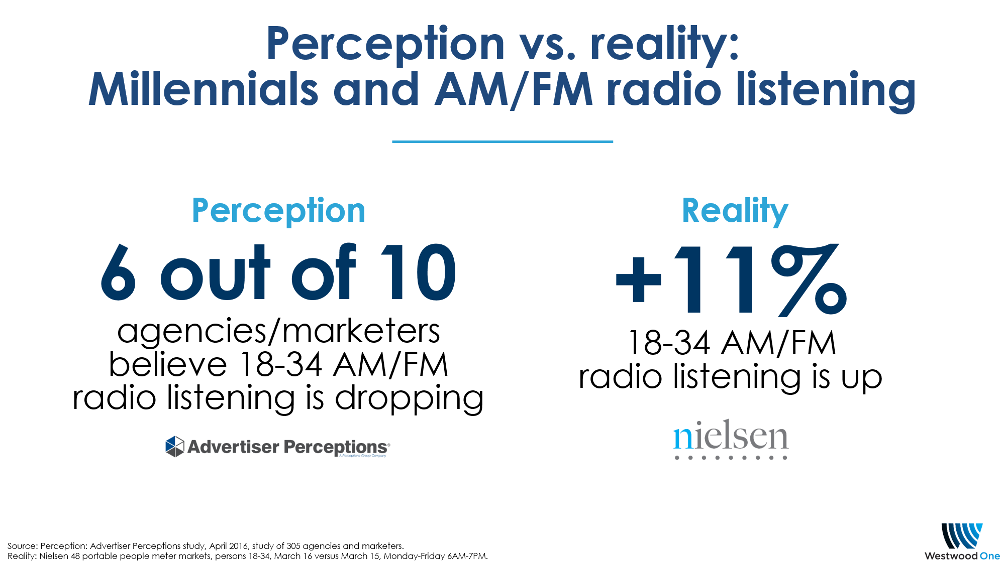 Perception vs Reality: Is AM/FM listening among Millenials