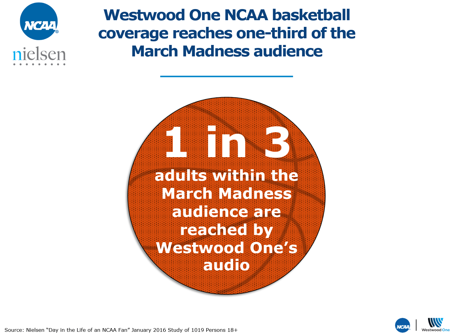 NCAA 1 In 3 Adults Within The March Madness Audience Are