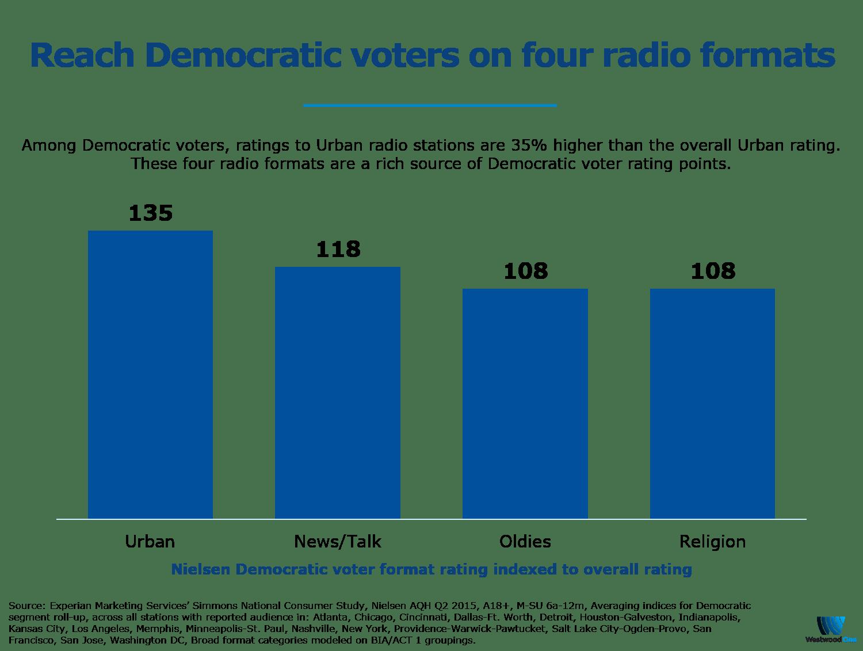 How Radio Targets Democratic Voters - Westwood One