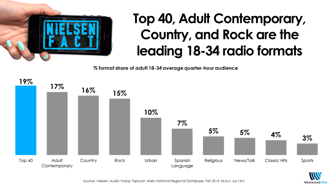 top 40 adult contemporary