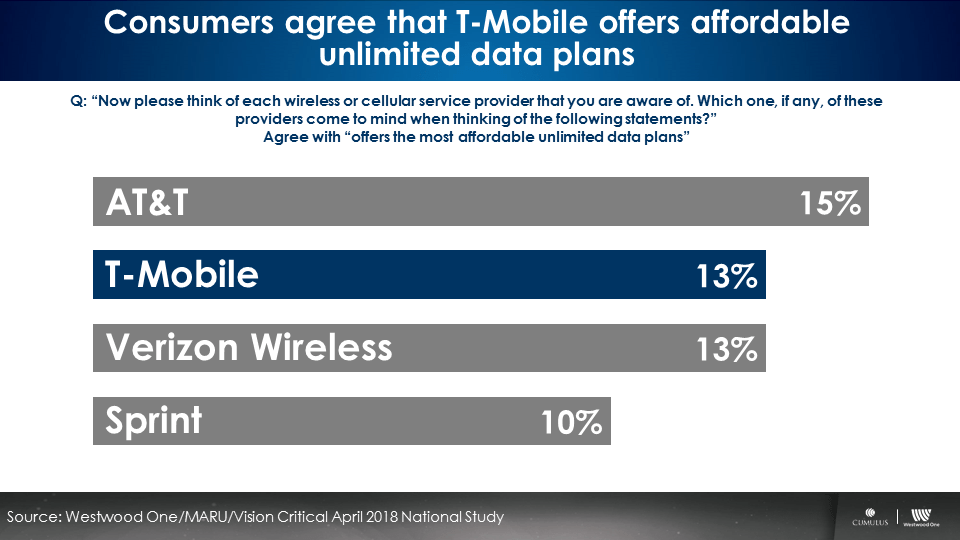 Consumers-agree-T-mobile-offers-affordable-unlimited-data